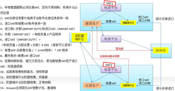 跨境电商ERP案例